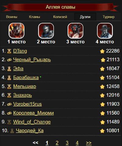 аллея славы рейтинг игроков
